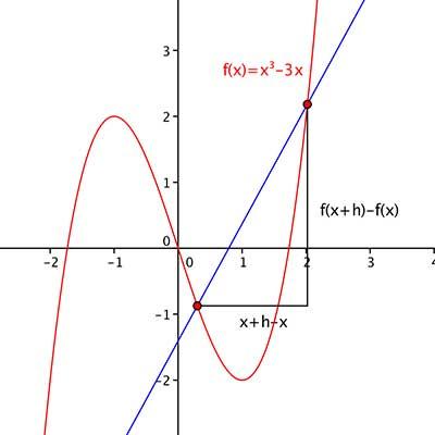 AP Calculus Image